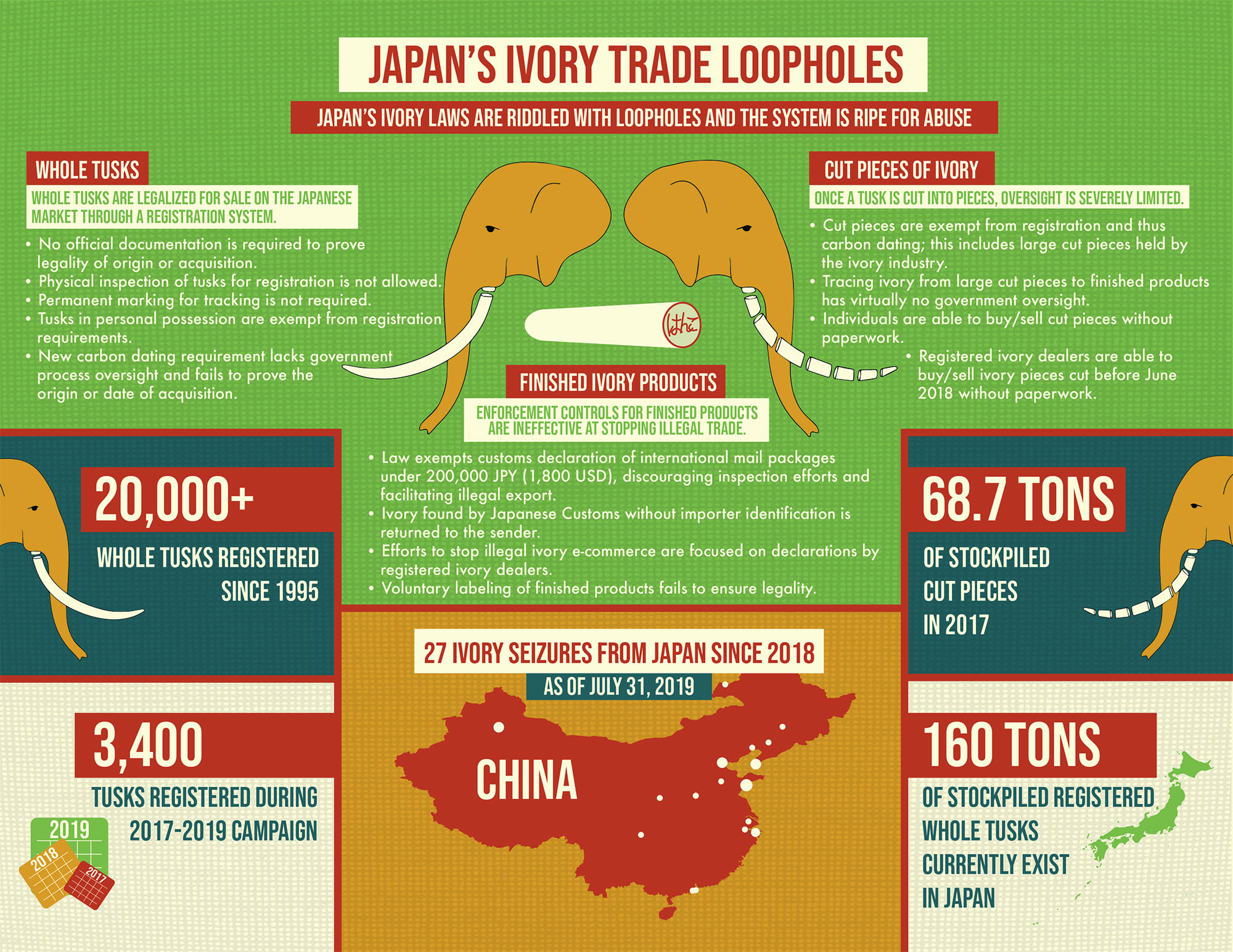 CoP18 Japan Ivory Infographic
