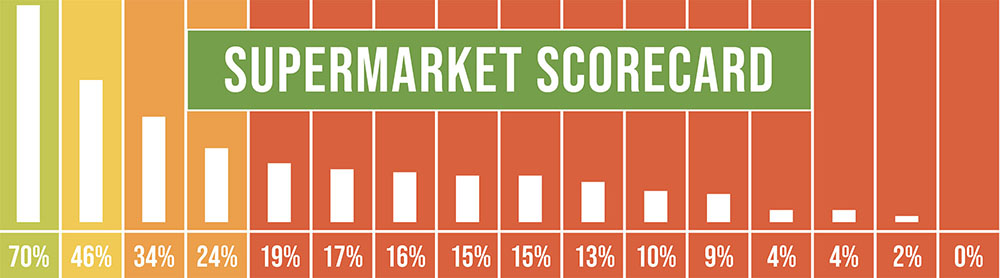 Climate-Friendly Supermarket Scorecard Banner